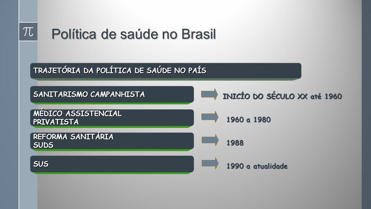 TRAJETÓRIA DA POLÍTICA DE SAÚDE NO PAÍS SANITARISMO CAMPANHISTA MÉDICO ASSISTENCIAL PRIVATISTA REFORMA SANITÁRIA SUDS SUS INICÍO DO SÉCULO XX até 1960 1960 a 1980 1988 1990 a atualidade Política de saúde no Brasil