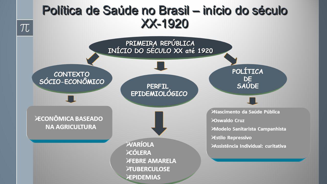 Política de Saúde no Brasil – início do século XX-1920 PRIMEIRA REPÚBLICA INÍCIO DO SÉCULO XX até 1920 CONTEXTO SÓCIO-ECONÔMICO PERFIL EPIDEMIOLÓGICO VARÍOLA CÓLERA FEBRE AMARELA TUBERCULOSE EPIDEMIAS POLÍTICA DE SAÚDE Nascimento da Saúde Pública Oswaldo Cruz Modelo Sanitarista Campanhista Estilo Repressivo Assistência Individual: curitativa ECONÔMICA BASEADO NA AGRICULTURA