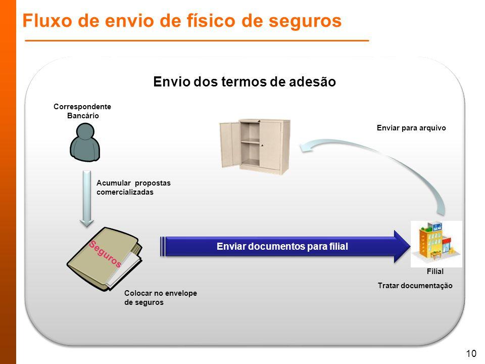 Fluxo de envio de físico de seguros 10 Envio dos termos de adesão Acumular propostas comercializadas Correspondente Bancário Colocar no envelope de se