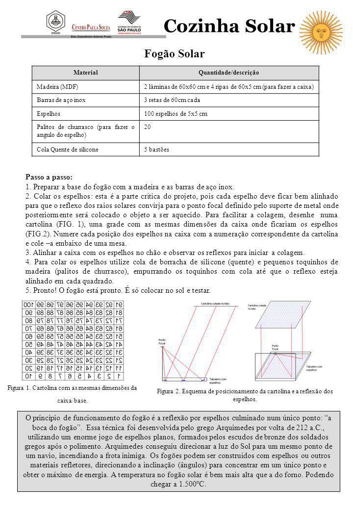 Cozinha Solar Fogão Solar MaterialQuantidade/descrição Madeira (MDF)2 lâminas de 60x60 cm e 4 ripas de 60x5 cm (para fazer a caixa) Barras de aço inox