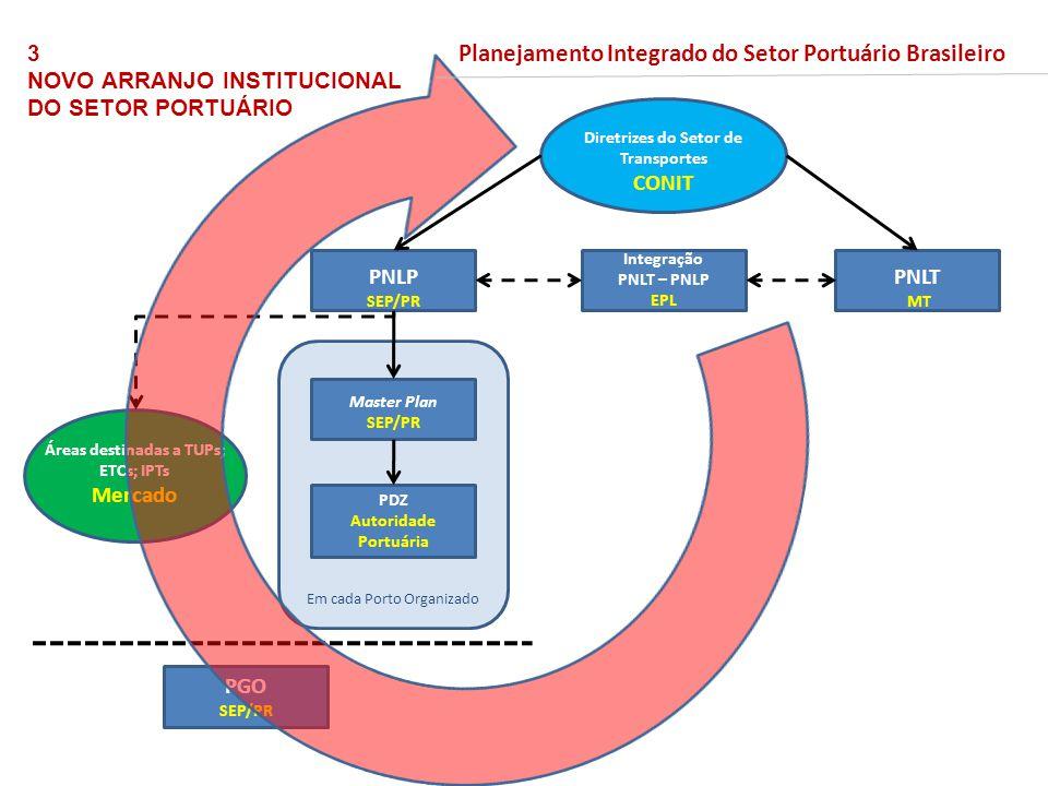 Master Plan SEP/PR Áreas destinadas a TUPs; ETCs; IPTs Mercado PDZ Autoridade Portuária PGO SEP/PR Integração PNLT – PNLP EPL PNLP SEP/PR PNLT MT Diretrizes do Setor de Transportes CONIT Em cada Porto Organizado 3 NOVO ARRANJO INSTITUCIONAL DO SETOR PORTUÁRIO Planejamento Integrado do Setor Portuário Brasileiro