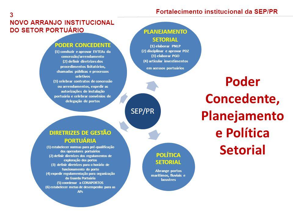 SEP/PR PLANEJAMENTO SETORIAL (1) elaborar PNLP (2) disciplinar e aprovar PDZ (3) elaborar PGO (4) articular investimentos em acessos portuários PODER