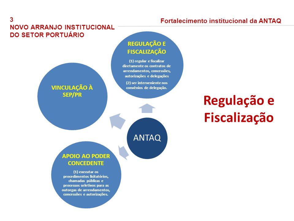 ANTAQ REGULAÇÃO E FISCALIZAÇÃO (1) regular e fiscalizar diretamente os contratos de arrendamentos, concessões, autorizações e delegações (2) ser interveniente nos convênios de delegação.