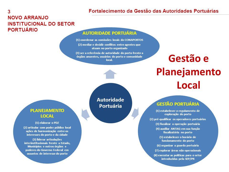 Autoridade Portuária AUTORIDADE PORTUÁRIA (1) coordenar as comissões locais do CONAPORTOS (2) mediar e decidir conflitos entre agentes que atuam no po