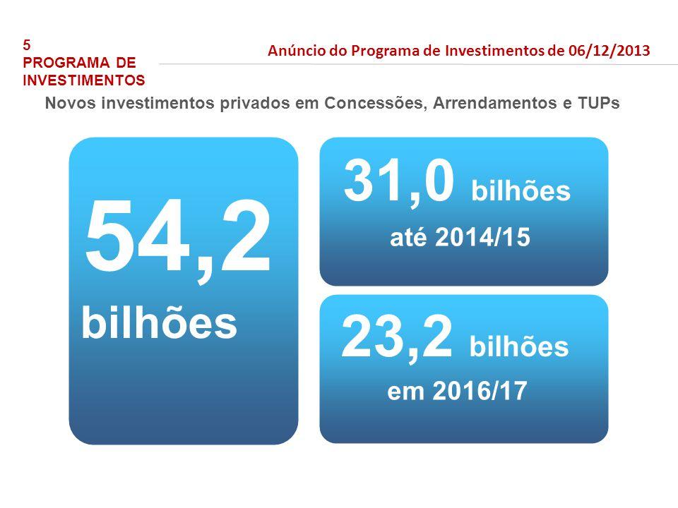 bilhões 54,2 31,0 bilhões em 2016/17 até 2014/15 23,2 bilhões Novos investimentos privados em Concessões, Arrendamentos e TUPs 5 PROGRAMA DE INVESTIMENTOS Anúncio do Programa de Investimentos de 06/12/2013