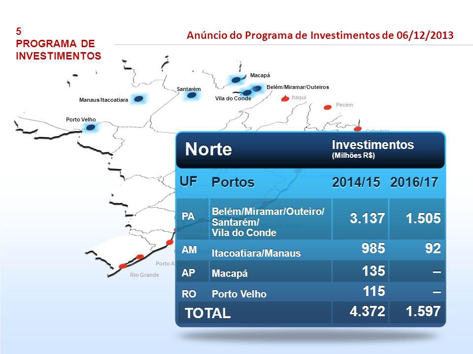 Porto Velho Manaus/Itacoatiara Santarém Vila do Conde Belém/Miramar/Outeiros Pecém Itaqui Aratu/Salvador Suape/Recife Paranaguá/Antonina Rio Grande Il