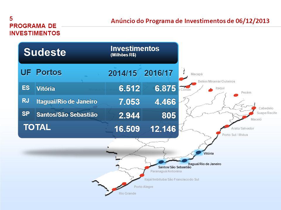Porto Velho Manaus/Itacoatiara Santarém Vila do Conde Belém/Miramar/Outeiros Pecém Itaqui Aratu/Salvador Suape/Recife Paranaguá/Antonina Rio Grande Po