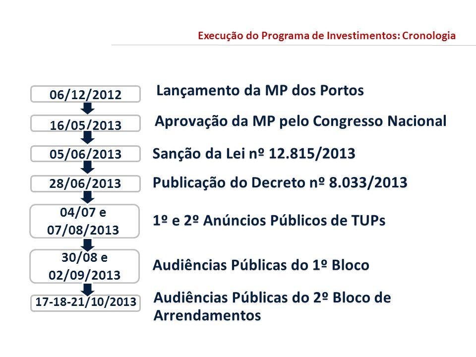 Aprovação da MP pelo Congresso Nacional Sanção da Lei nº 12.815/2013 Lançamento da MP dos Portos Publicação do Decreto nº 8.033/2013 1º e 2º Anúncios Públicos de TUPs Audiências Públicas do 1º Bloco Audiências Públicas do 2º Bloco de Arrendamentos 16/05/2013 05/06/2013 06/12/2012 28/06/2013 17-18-21/10/2013 04/07 e 07/08/2013 30/08 e 02/09/2013 Execução do Programa de Investimentos: Cronologia