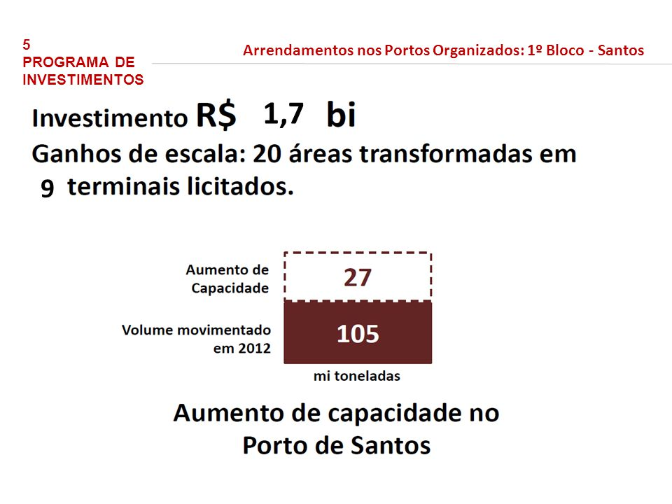 bilhões 54,2 em 2016/17 até 2014/15 23,2 bilhões 5 PROGRAMA DE INVESTIMENTOS Arrendamentos nos Portos Organizados: 1º Bloco - Santos 9 1,7 Fonte: matéria ARRENDAMENTOS DE SANTOS E PARÁ SÃO ENTREGUES PARA AVALIAÇÃO DO TCU (site SEP/PR) e confirmado pela área técnica.