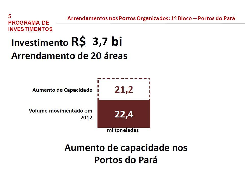 bilhões 54,2 em 2016/17 até 2014/15 23,2 bilhões 5 PROGRAMA DE INVESTIMENTOS Arrendamentos nos Portos Organizados: 1º Bloco – Portos do Pará 3,7 Fonte