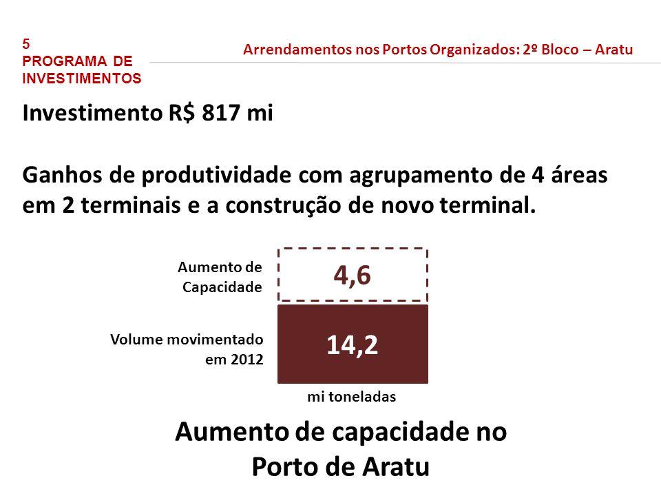 Investimento R$ 817 mi Ganhos de produtividade com agrupamento de 4 áreas em 2 terminais e a construção de novo terminal. Aumento de capacidade no Por