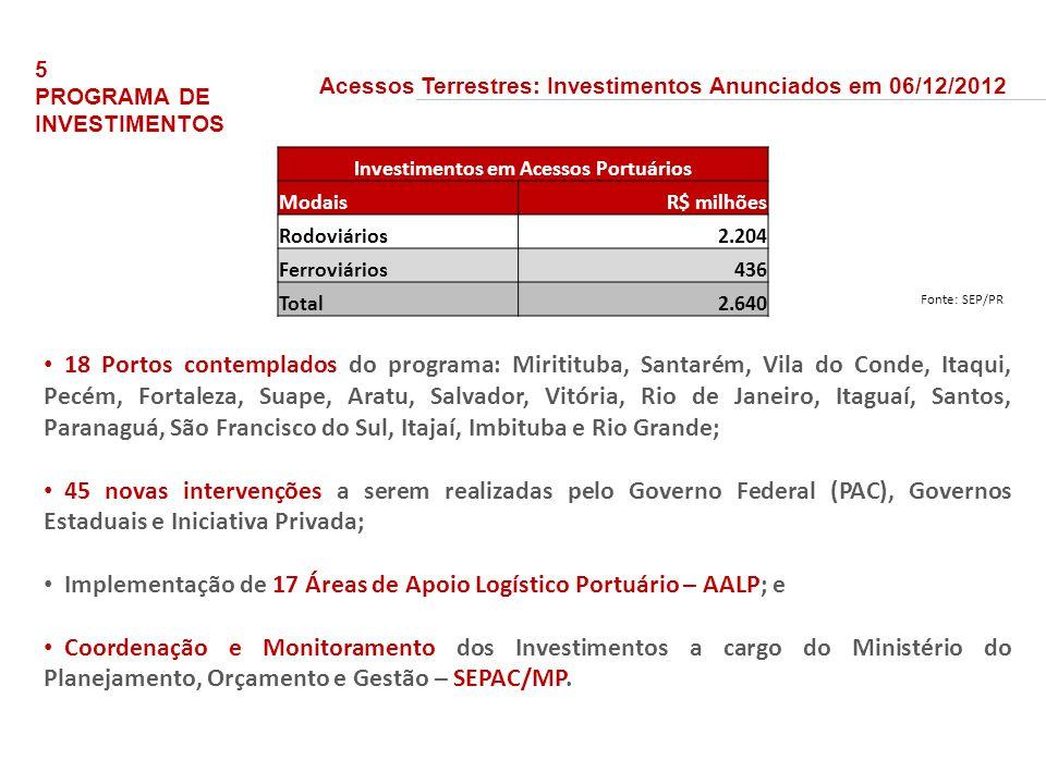 Acessos Terrestres: Investimentos Anunciados em 06/12/2012 18 Portos contemplados do programa: Miritituba, Santarém, Vila do Conde, Itaqui, Pecém, For