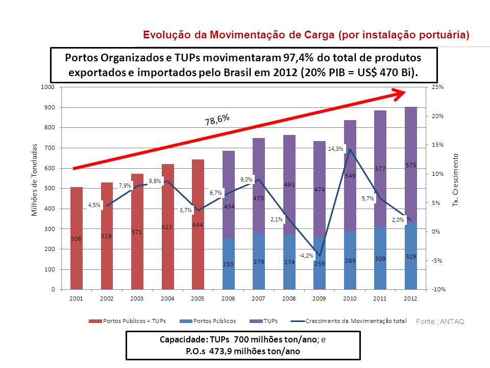 Evolução da Movimentação de Carga (por instalação portuária) 78,6% Capacidade: TUPs 700 milhões ton/ano; e P.O.s 473,9 milhões ton/ano Fonte : ANTAQ M
