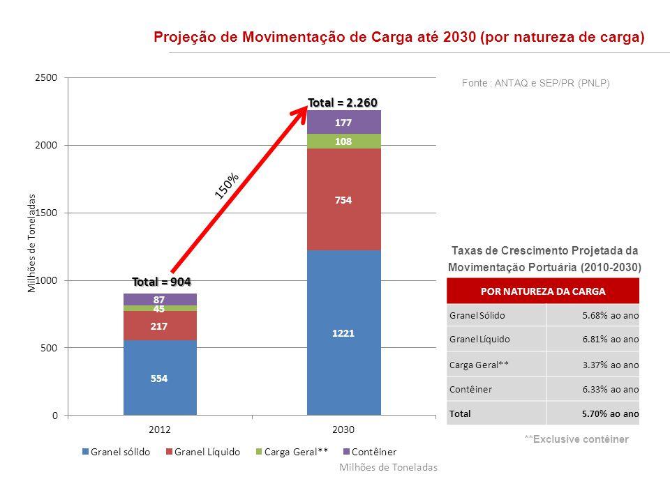 Taxas de Crescimento Projetada da Movimentação Portuária (2010-2030) POR NATUREZA DA CARGA Granel Sólido5.68% ao ano Granel Líquido6.81% ao ano Carga Geral**3.37% ao ano Contêiner6.33% ao ano Total5.70% ao ano Projeção de Movimentação de Carga até 2030 (por natureza de carga) **Exclusive contêiner Total = 904 Total = 2.260 Milhões de Toneladas 150% Milhões de Toneladas Fonte : ANTAQ e SEP/PR (PNLP)