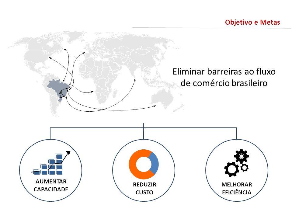 Eliminar barreiras ao fluxo de comércio brasileiro MELHORAR EFICIÊNCIA AUMENTAR CAPACIDADE REDUZIR CUSTO Objetivo e Metas
