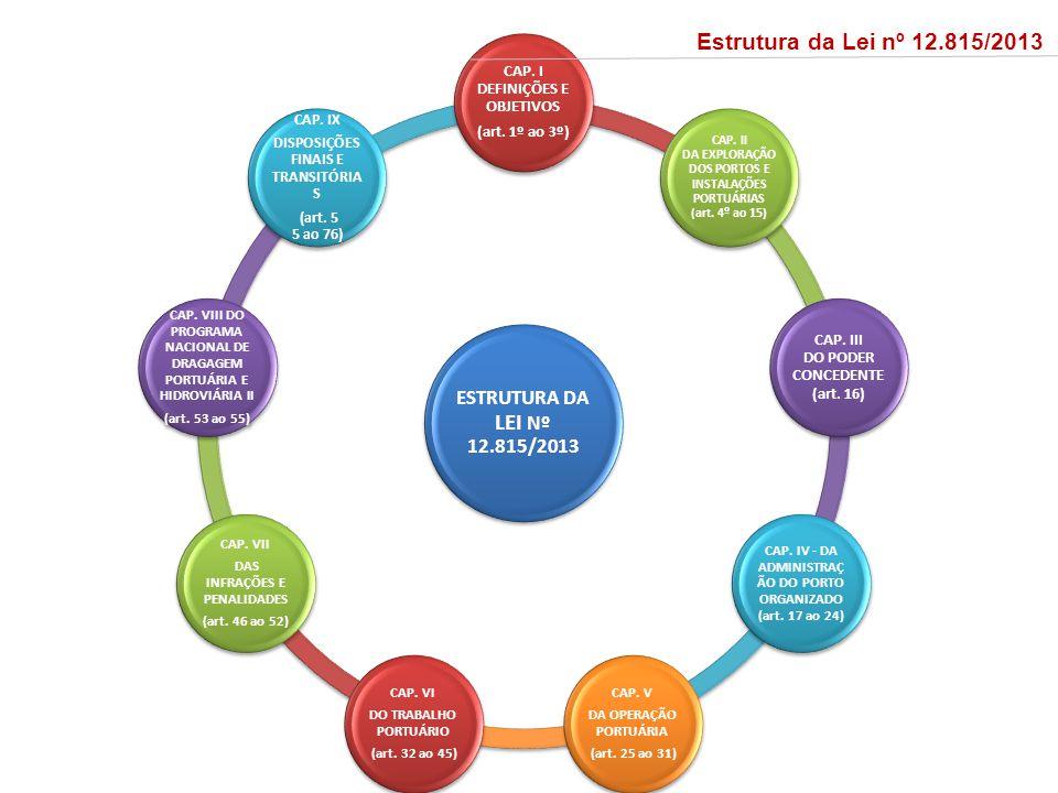 ESTRUTURA DA LEI Nº 12.815/2013 CAP. I DEFINIÇÕES E OBJETIVOS (art. 1º ao 3º) CAP. II DA EXPLORAÇÃO DOS PORTOS E INSTALAÇÕES PORTUÁRIAS (art. 4º ao 15
