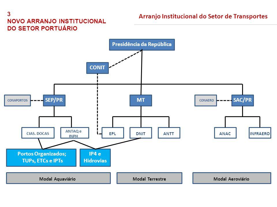 Presidência da República CONAPORTOS SEP/PRMT CONIT SAC/PR CONAERO Portos Organizados; TUPs, ETCs e IPTs EPL CIAS. DOCAS ANTAQ e INPH DNITANTTANACINFRA