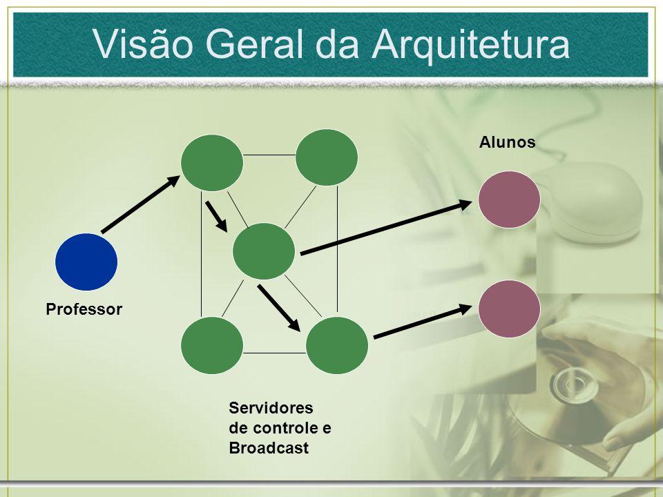 Visão Geral da Arquitetura Professor Servidores de controle e Broadcast Alunos
