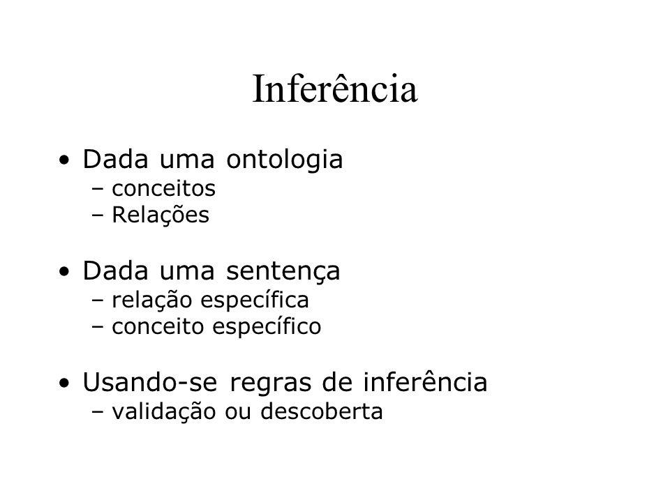 Inferência Dada uma ontologia –conceitos –Relações Dada uma sentença –relação específica –conceito específico Usando-se regras de inferência –validaçã