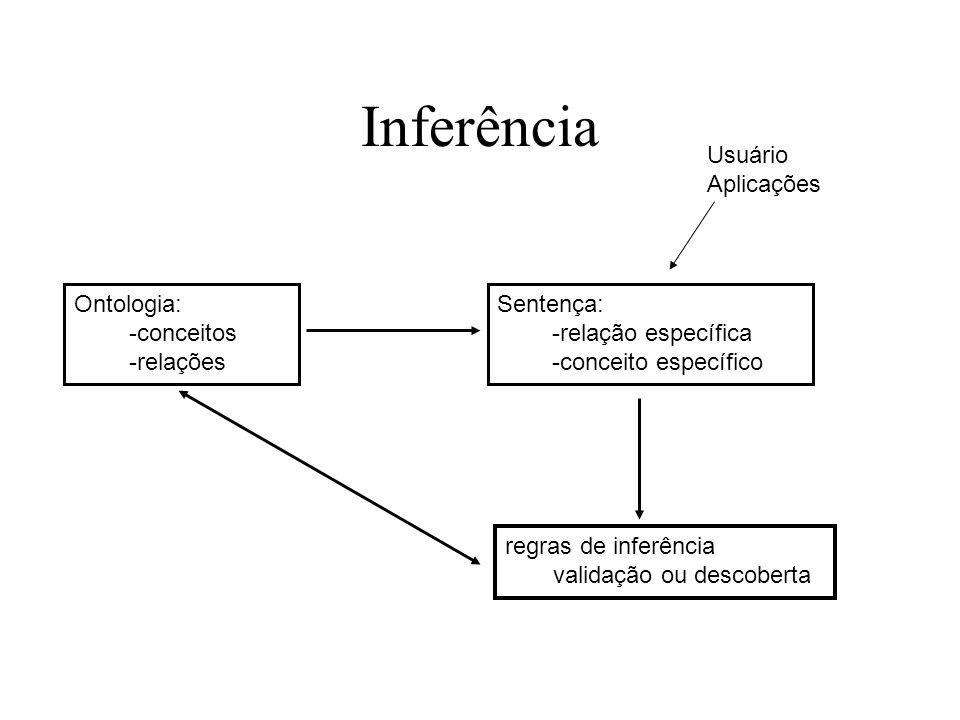 Inferência Ontologia: -conceitos -relações Sentença: -relação específica -conceito específico regras de inferência validação ou descoberta Usuário Apl