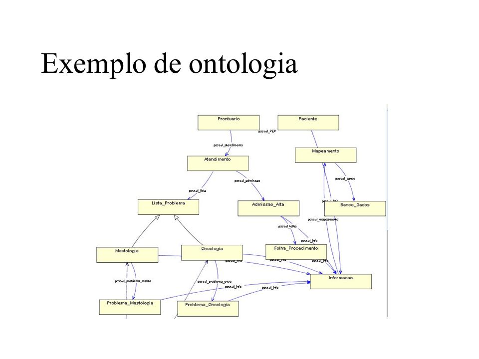 - apenas um: from, to, subject, body - opcional: cc, date (?) - apenas texto: from, to, cc, data.