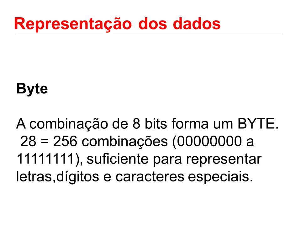 Representação dos dados Byte A combinação de 8 bits forma um BYTE. 28 = 256 combinações (00000000 a 11111111), suficiente para representar letras,dígi