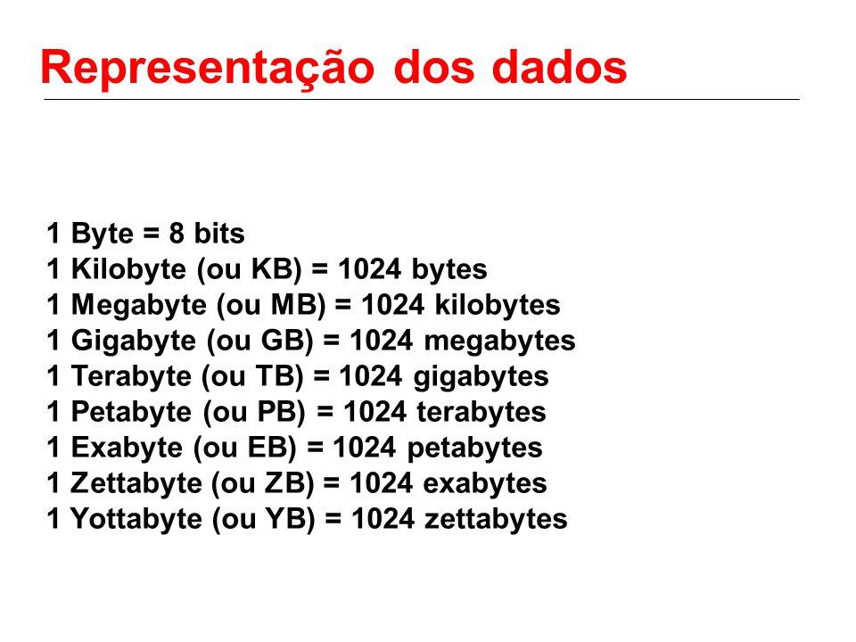 Representação dos dados 1 Byte = 8 bits 1 Kilobyte (ou KB) = 1024 bytes 1 Megabyte (ou MB) = 1024 kilobytes 1 Gigabyte (ou GB) = 1024 megabytes 1 Tera