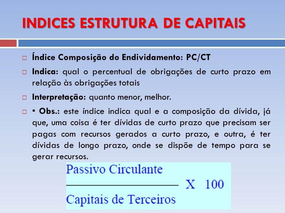 INDICES ESTRUTURA DE CAPITAIS Índice Composição do Endividamento: PC/CT Indica: qual o percentual de obrigações de curto prazo em relação às obrigaçõe