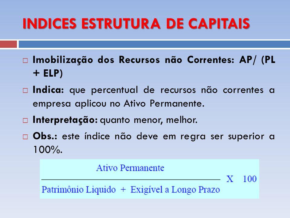 INDICES ESTRUTURA DE CAPITAIS Imobilização dos Recursos não Correntes: AP/ (PL + ELP) Indica: que percentual de recursos não correntes a empresa aplic