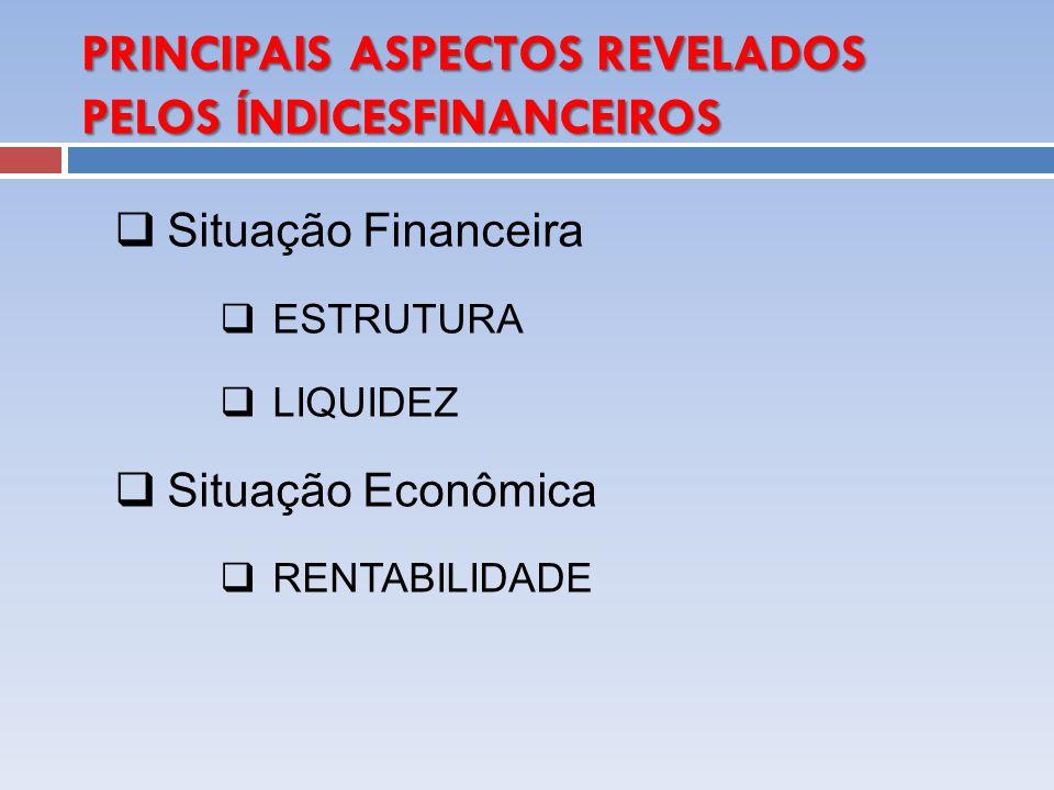 PRINCIPAIS ASPECTOS REVELADOS PELOS ÍNDICESFINANCEIROS Situação Financeira ESTRUTURA LIQUIDEZ Situação Econômica RENTABILIDADE