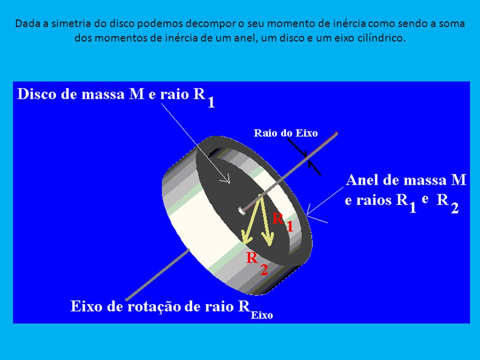 Dada a simetria do disco podemos decompor o seu momento de inércia como sendo a soma dos momentos de inércia de um anel, um disco e um eixo cilíndrico