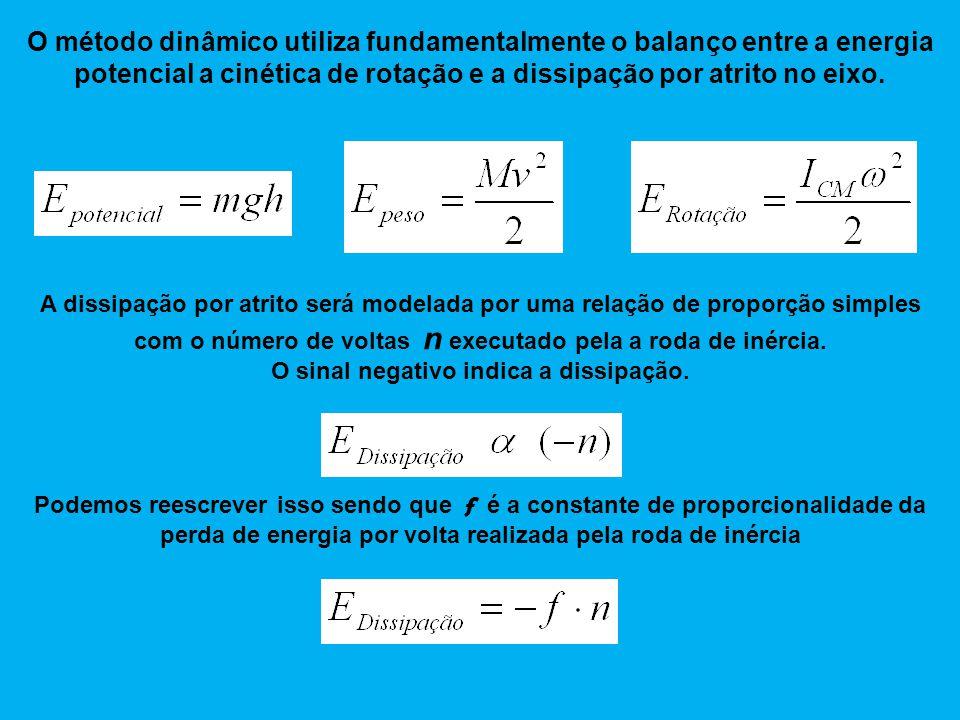 O método dinâmico utiliza fundamentalmente o balanço entre a energia potencial a cinética de rotação e a dissipação por atrito no eixo. A dissipação p