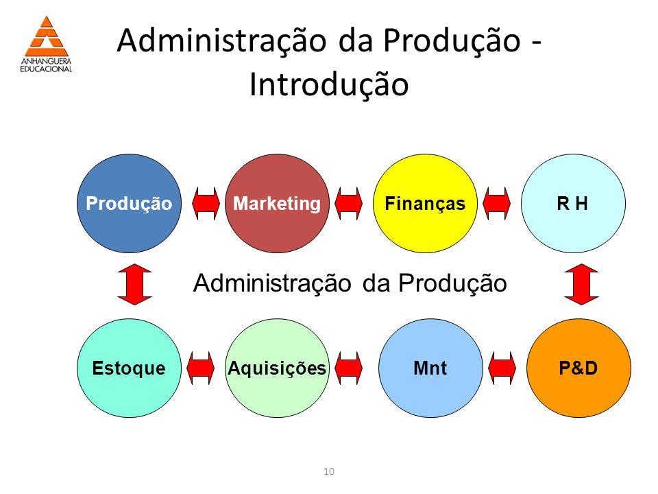 10 Administração da Produção - Introdução ProduçãoMarketing Estoque R HFinanças Aquisições Mnt P&D Administração da Produção
