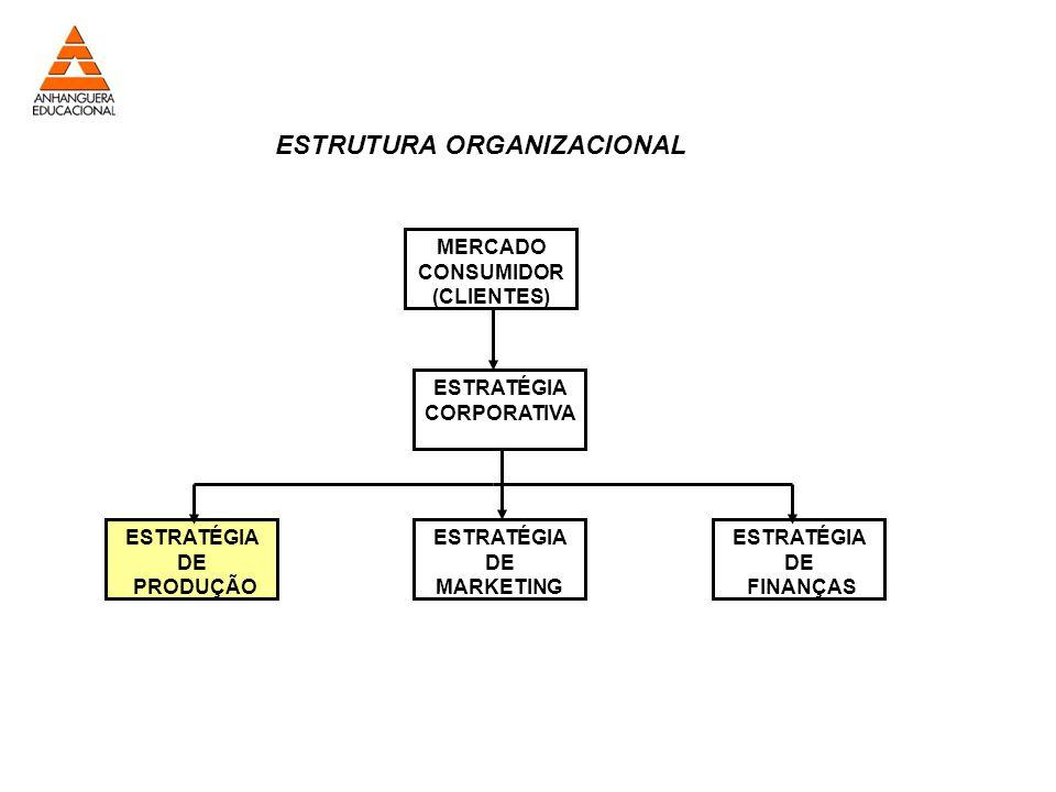 MERCADO CONSUMIDOR (CLIENTES) ESTRATÉGIA CORPORATIVA ESTRATÉGIA DE FINANÇAS ESTRATÉGIA DE MARKETING ESTRATÉGIA DE PRODUÇÃO ESTRUTURA ORGANIZACIONAL