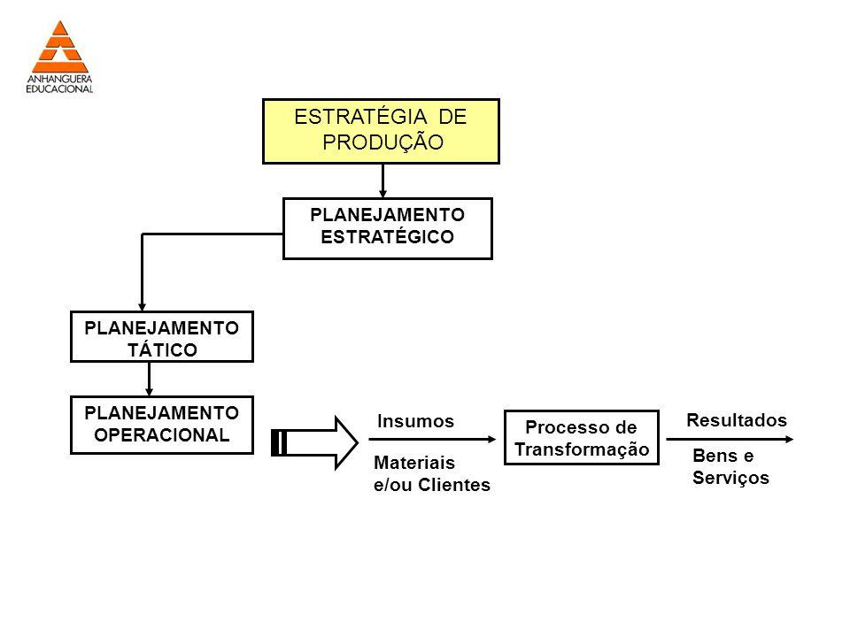 Insumos Materiais e/ou Clientes Resultados Bens e Serviços Processo de Transformação ESTRATÉGIA DE PRODUÇÃO PLANEJAMENTO ESTRATÉGICO PLANEJAMENTO TÁTICO PLANEJAMENTO OPERACIONAL