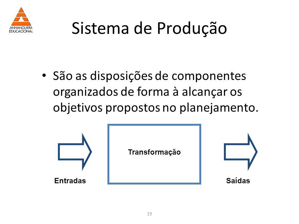 19 Sistema de Produção São as disposições de componentes organizados de forma à alcançar os objetivos propostos no planejamento.