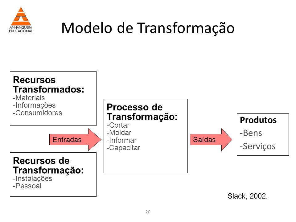 20 Modelo de Transformação Produtos -Bens -Serviços Recursos Transformados: -Materiais -Informações -Consumidores Recursos de Transformação: -Instalações -Pessoal Entradas Processo de Transformação: -Cortar -Moldar -Informar -Capacitar Saídas Slack, 2002.