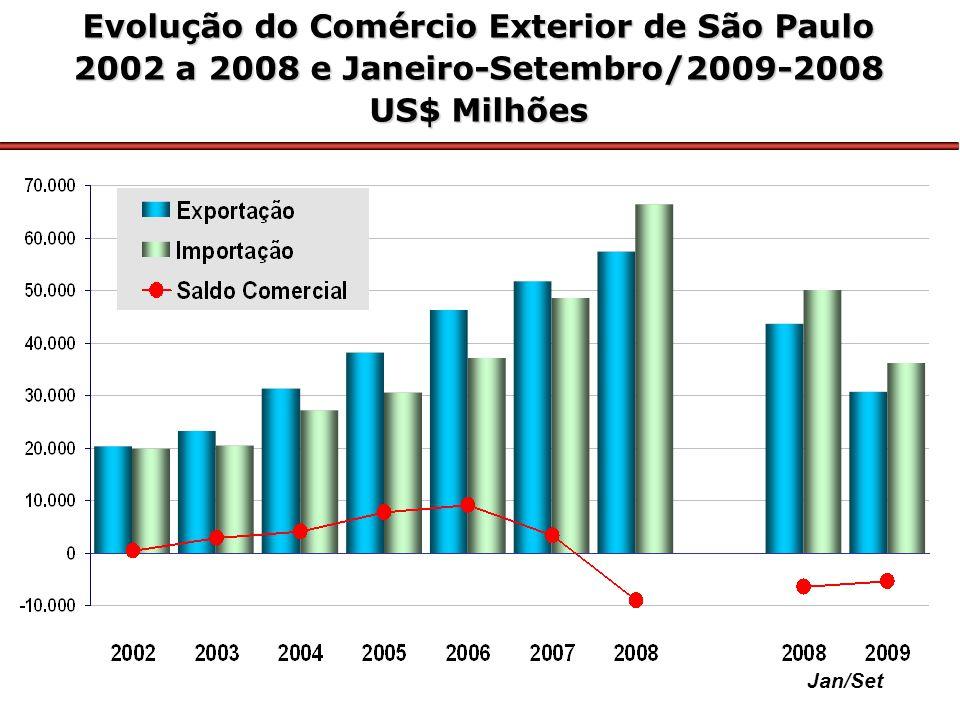 Jan/Set Evolução do Comércio Exterior de São Paulo 2002 a 2008 e Janeiro-Setembro/2009-2008 US$ Milhões