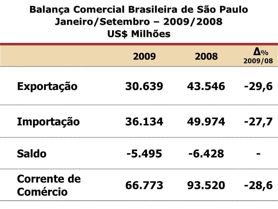 20092008 Δ % 2009/08 Exportação30.63943.546-29,6 Importação36.13449.974-27,7 Saldo-5.495-6.428- Corrente de Comércio 66.77393.520-28,6 Balança Comercial Brasileira de São Paulo Janeiro/Setembro – 2009/2008 US$ Milhões