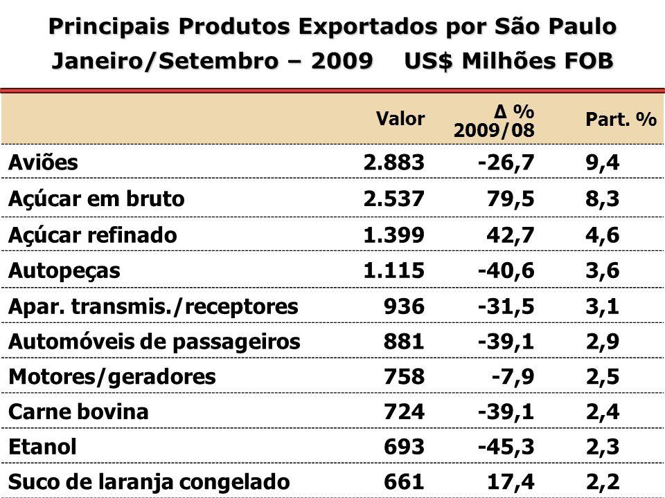 Principais Produtos Exportados por São Paulo Janeiro/Setembro – 2009 US$ Milhões FOB Valor Δ % 2009/08 Part.