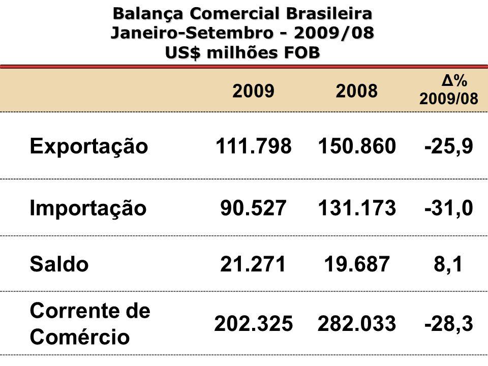 Evolução das Exportações Janeiro/Setembro– 2000 a 2009 US$ Milhões Var.% 2009/2002: +157%