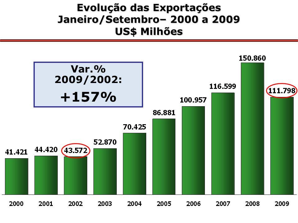 Evolução das Importações Janeiro/Setembro–2000 a 2009 US$ Milhões Var.% 2009/2002: +154%