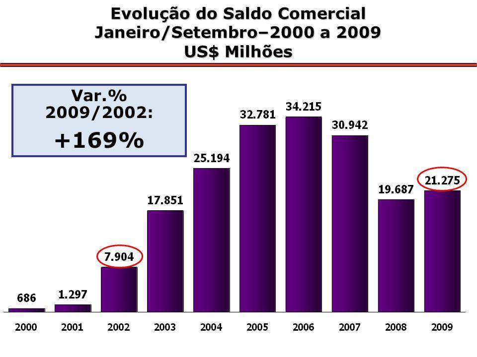 Evolução do Saldo Comercial Janeiro/Setembro–2000 a 2009 US$ Milhões Var.% 2009/2002: +169%
