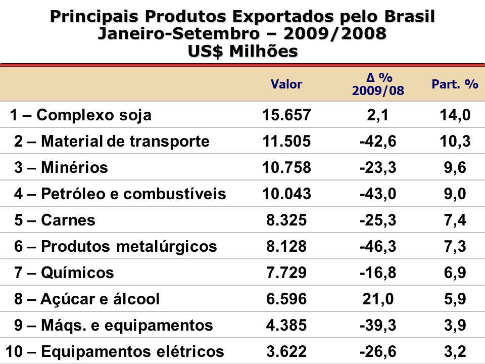 Principais Produtos Importados por São Paulo Janeiro/Setembro – 2009 US$ Milhões FOB Valor Δ % 2009/08 Part % Petróleo em bruto2.062-50,65,7 Medicamentos1.6425,24,5 Autopeças1.258-33,73,5 Compostos heterocíclicos1.2016,83,3 Circuitos integrados1.042-34,72,9 Motores para aviação871-7,92,4 Inst.