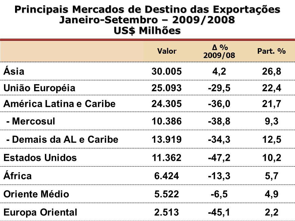 Estados Exportadores Participação % - US$ Milhões Janeiro/Setembro – 2009 Valor Value Part.