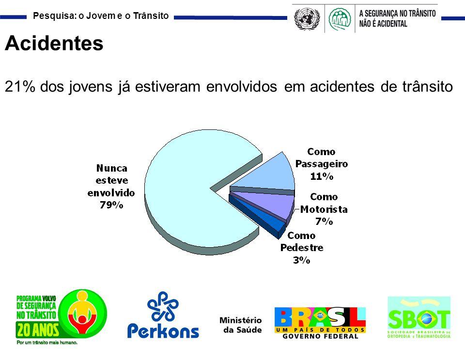 Pesquisa: o Jovem e o Trânsito Acidentes 21% dos jovens já estiveram envolvidos em acidentes de trânsito