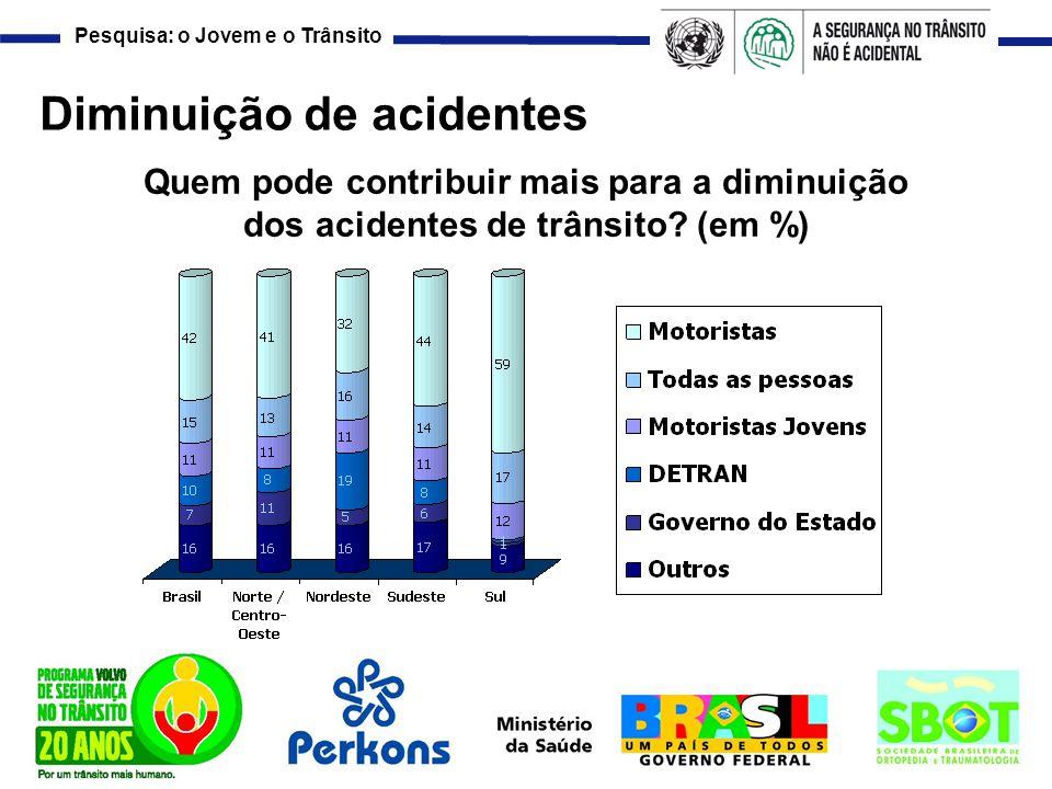 Pesquisa: o Jovem e o Trânsito Diminuição de acidentes Quem pode contribuir mais para a diminuição dos acidentes de trânsito? (em %)