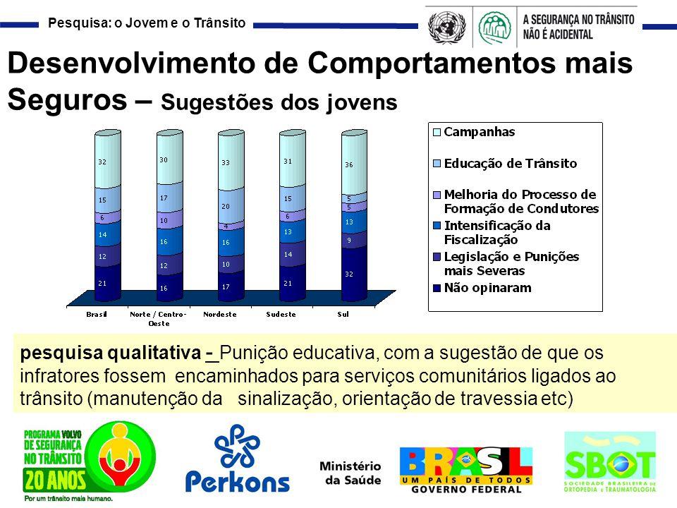 Pesquisa: o Jovem e o Trânsito Desenvolvimento de Comportamentos mais Seguros – Sugestões dos jovens pesquisa qualitativa - Punição educativa, com a s