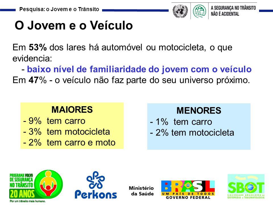 Pesquisa: o Jovem e o Trânsito O Jovem e o Veículo Em 53% dos lares há automóvel ou motocicleta, o que evidencia: - baixo nível de familiaridade do jo