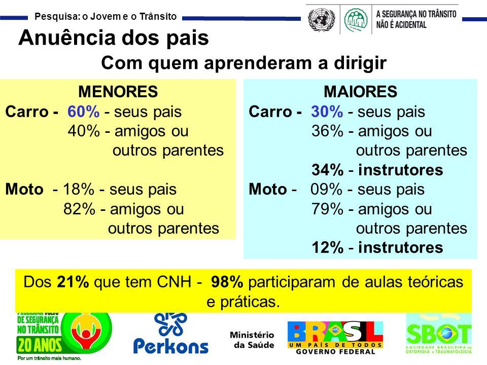 Pesquisa: o Jovem e o Trânsito Anuência dos pais Com quem aprenderam a dirigir MENORES Carro - 60% - seus pais 40% - amigos ou outros parentes Moto -
